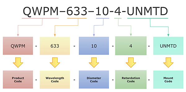 Esquema de numeración de piezas OptiSource