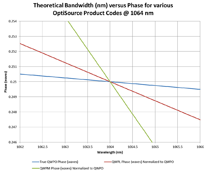 OptiSource-TheoreticalBandwidth-Chart-001