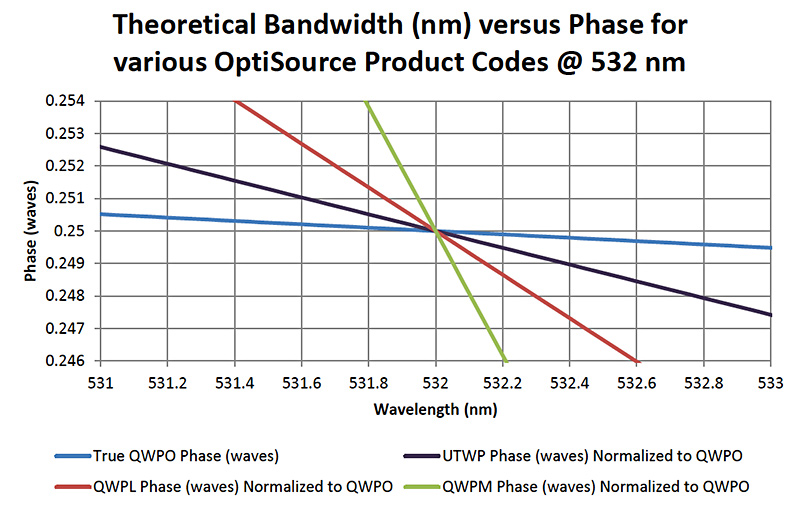OptiSource-TheoreticalBandwidth-Chart-002